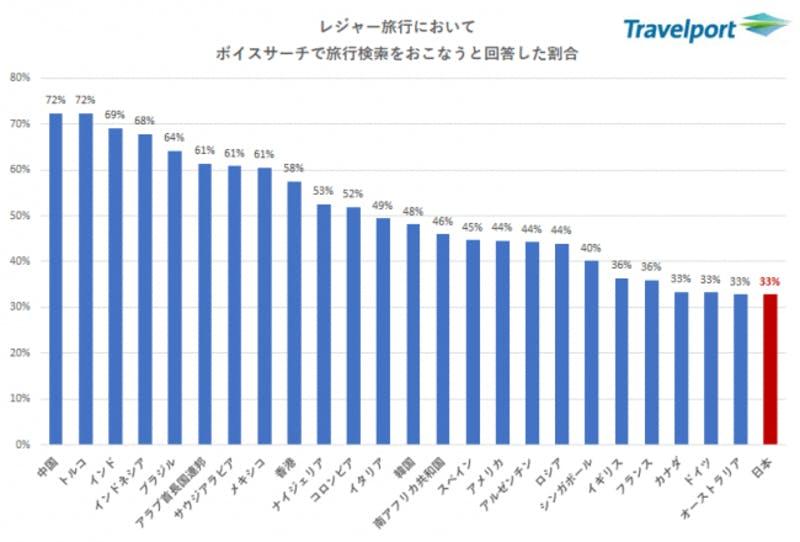 旅行中のデジタル活用に関する実態調査