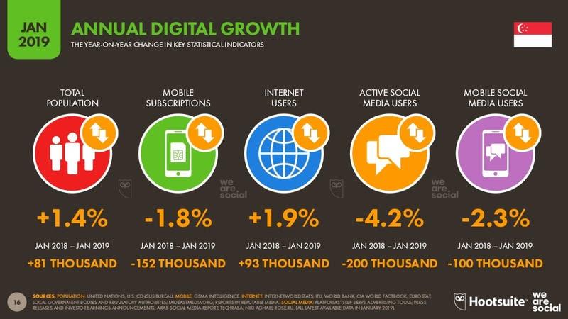 ▲[シンガポールのインターネット利用状況(2018年との比較)]:Digital2019より引用