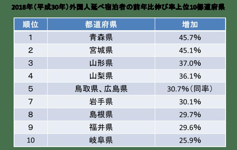 ▲2018年(平成30年)外国人延べ宿泊者の前年比伸び率上位10都道府県:訪日ラボ編集部作成