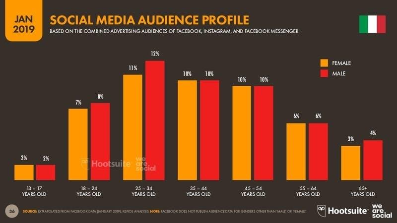 ▲[イタリアにおけるソーシャルメディアの世代別利用者割合]:Digital2019