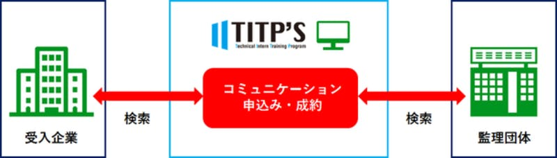 「TITP