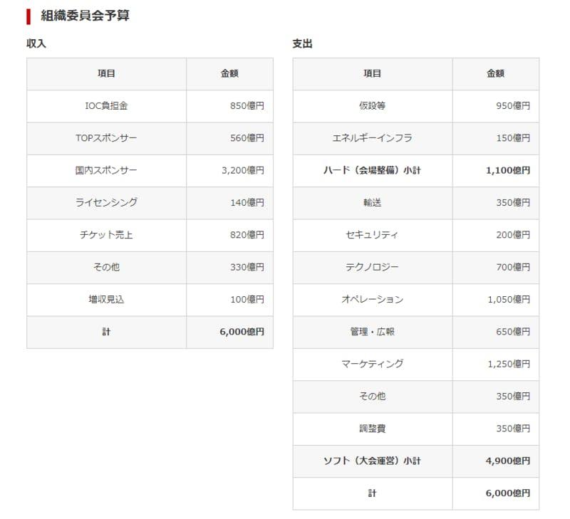 ▲[組織委員会予算]:東京オリンピック・パラリンピック競技大会組織委員会HP