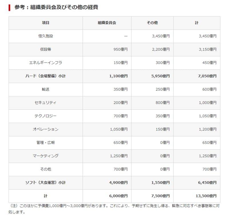 ▲[組織委員会及びその他の経費]:東京オリンピック・パラリンピック競技大会組織委員会HP