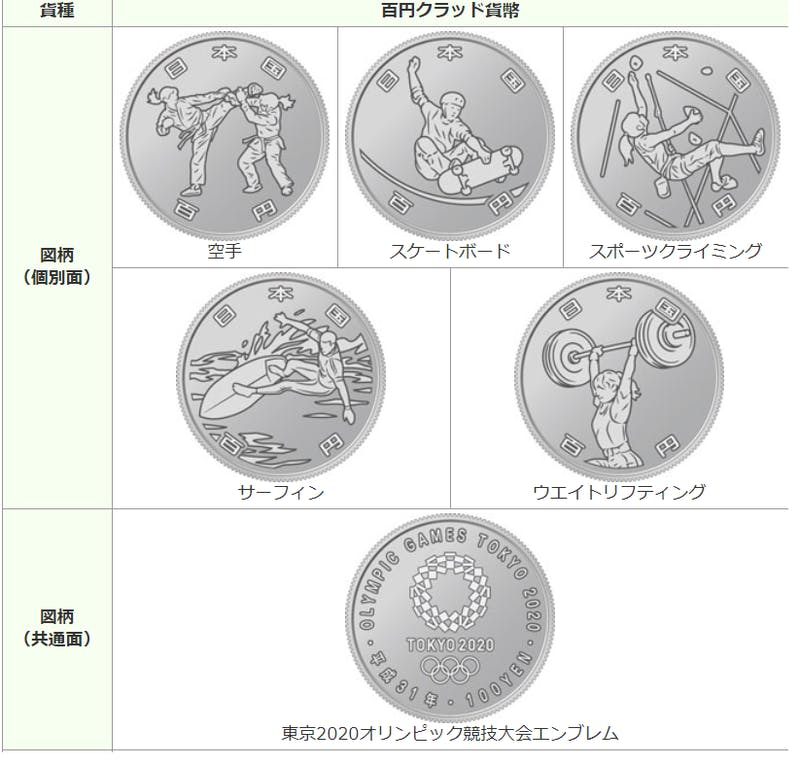 ▲東京2020オリンピック競技大会記念貨幣 第二次発行分 百円貨幣:造幣局HP