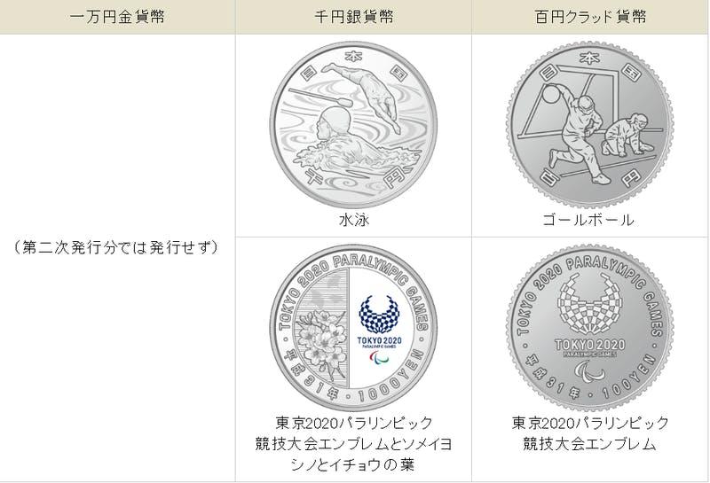 ▲東京2020パラリンピック競技大会記念貨幣 第二次発行分:造幣局HP
