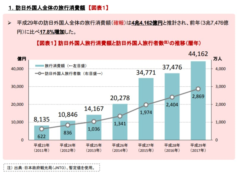 ▲[観光庁:訪日外国人旅行消費額と訪日外国人旅行者数の推移]