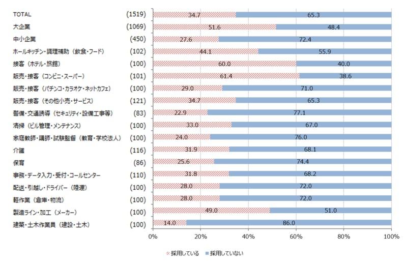外国人に関する業種別採用調査