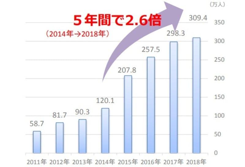福岡市観光統計:福岡市の外国人入国者数の推移