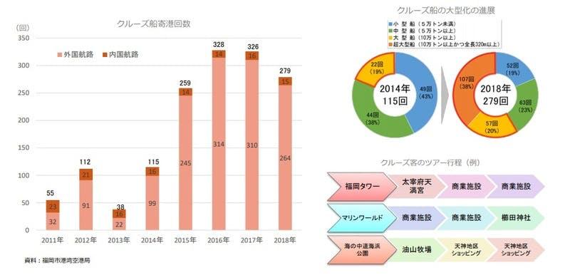 福岡市観光統計:福岡市におけるクルーズの状況