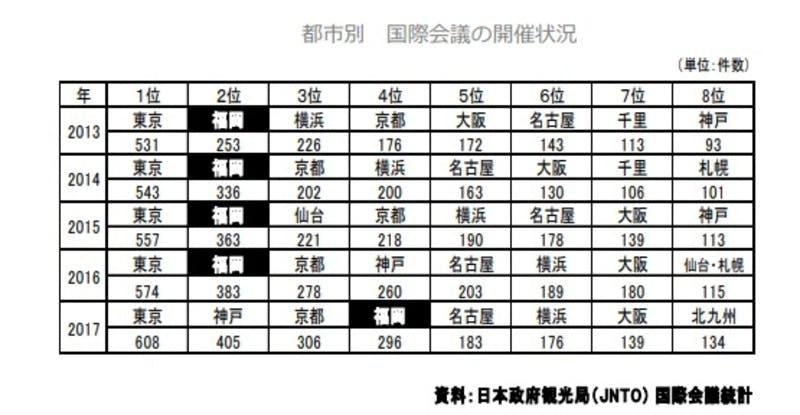 福岡市観光統計:福岡市における国際会議等の状況より