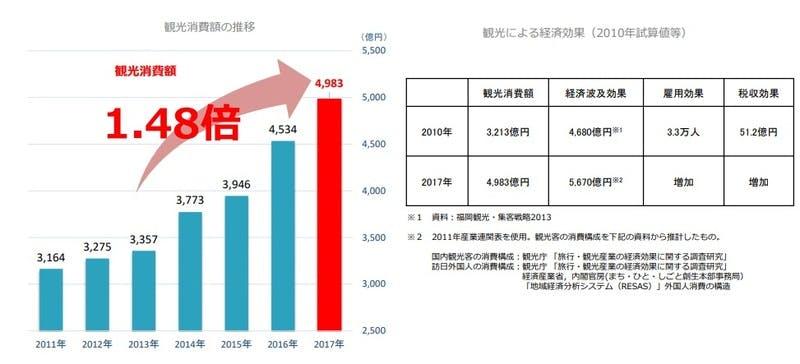 福岡市観光統計:福岡市の観光消費額と経済波及効果