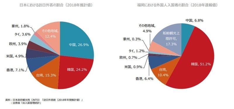 福岡市観光統計:日本全体(訪日外国人旅行者)と福岡市(外国人入国者)の国籍別訪問割合比較