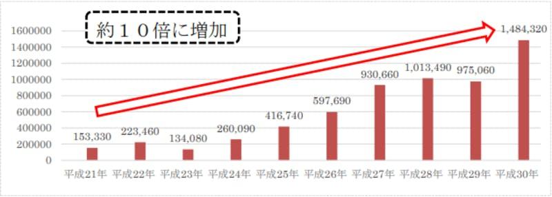 宿泊旅行統計調査(平成30年・年間値(確定値))