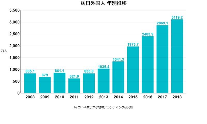 ▲[訪日外国人 年別推移]出典:JNTO訪日外国人統計資料より地域ブランディング研究所作成