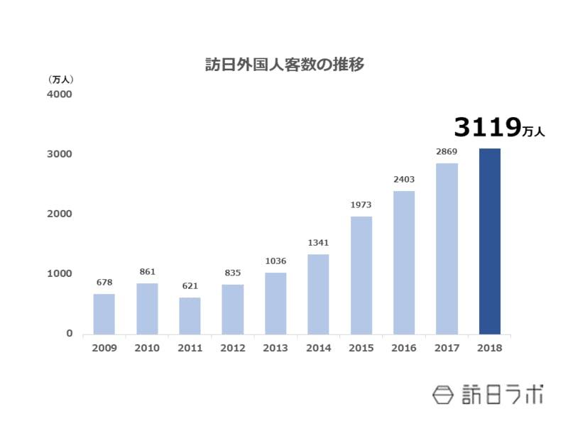 ▲訪日外国人客数の推移:日本政府観光局(JNTO)統計より作成