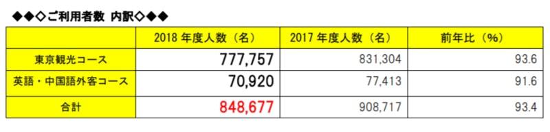 2018年度はとバス東京観光利用者数内訳