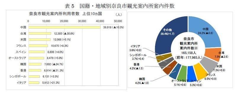 「奈良市観光入込客数調査報告」