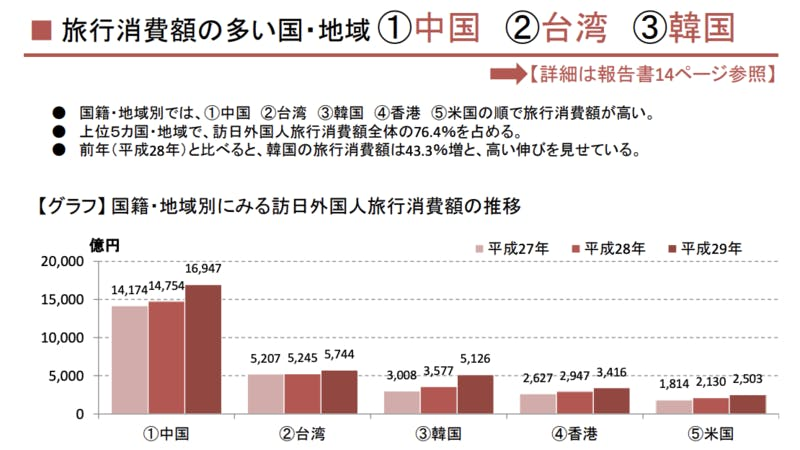 訪日中国人の旅行消費額は最多の1兆6,947億円!