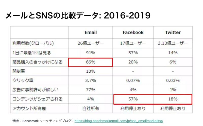 ▲メールとSNSの比較データ:2016-2018(Benchmark作成)