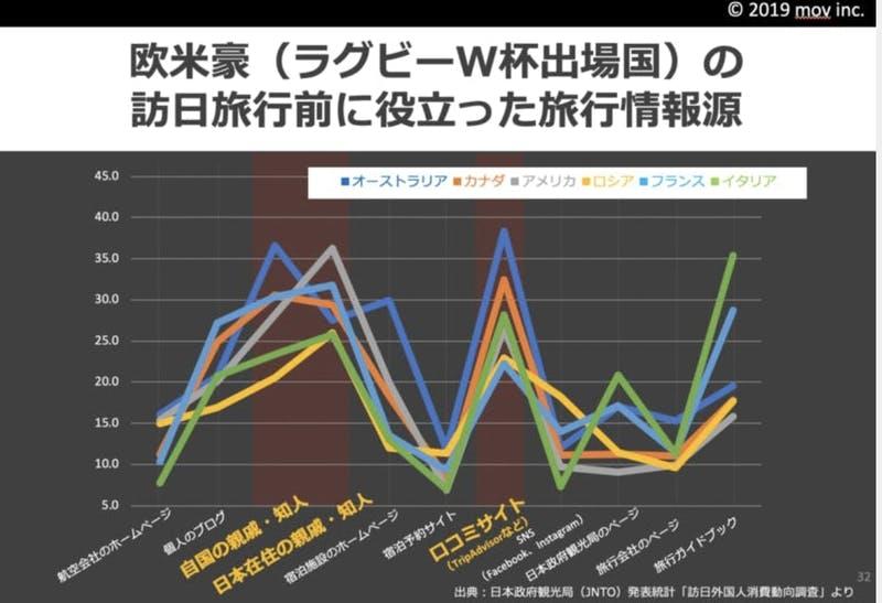 ▲欧米豪の旅行情報源:日本政府観光局(JNTO)統計より作成