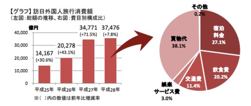 ▲[訪日外国人旅行消費額]:観光庁平成28年年次報告書「訪日外国人の消費動向」より引用
