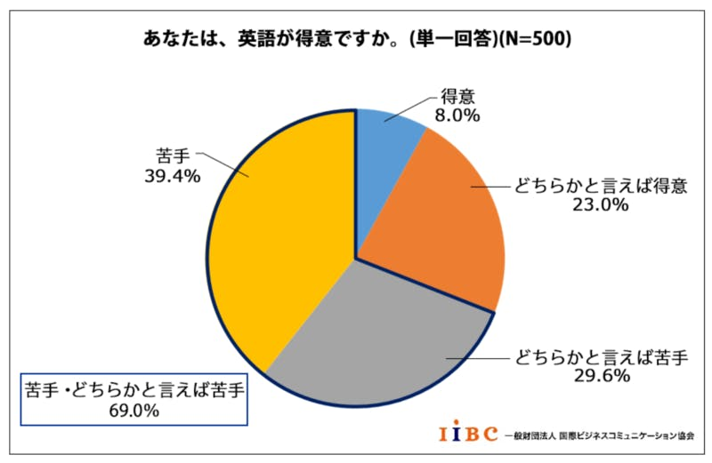 ▲[英語学習の実態と意欲に関する調査結果]:一般財団法人国際ビジネスコミュニケーション協会