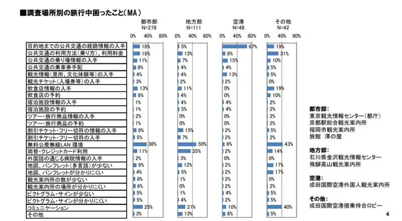 ▲[外国人旅行者に対するアンケート調査結果について]:観光庁HPより引用