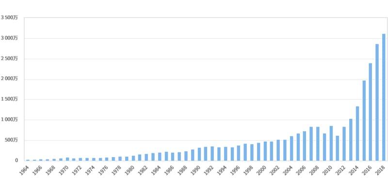 ▲年別訪日外国人数の推移(1964年以降):JTB総合研究所 HPより引用