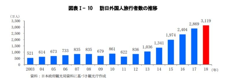 ▲[図表Ⅰ- 10 訪日外国人旅行者数の推移]:2019年度版観光白書より引用
