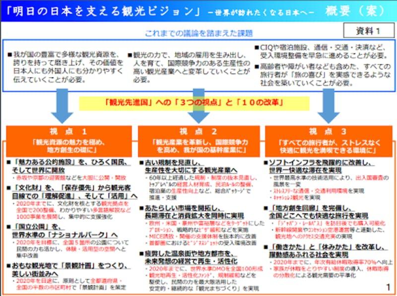 ▲[「明日の日本を支える観光ビジョン」概要]:観光庁HPより引用