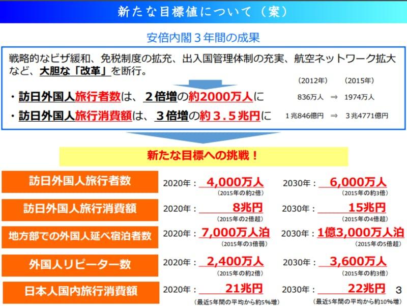 ▲[「明日の日本を支える観光ビジョン」新たな目標値]:観光庁HPより引用