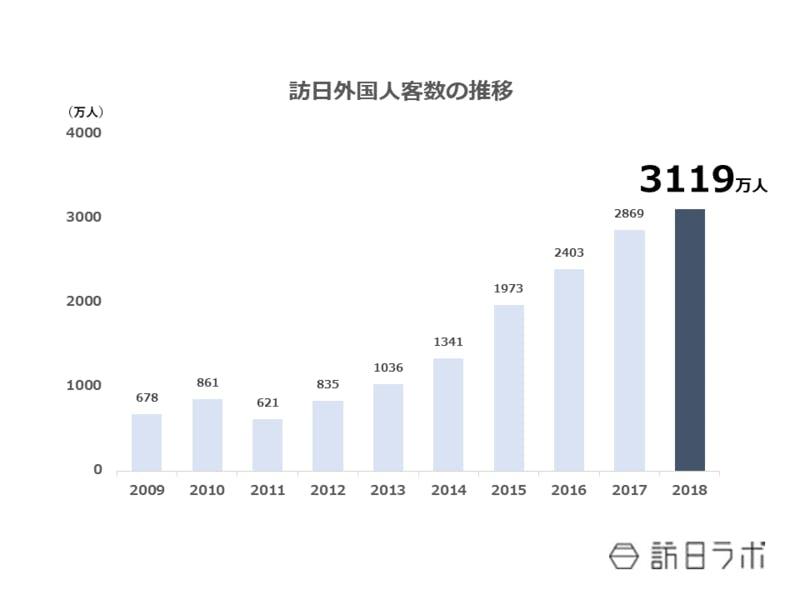 ▲[2018年までの訪日外国人客数の推移]:観光庁HPより訪日ラボ作成