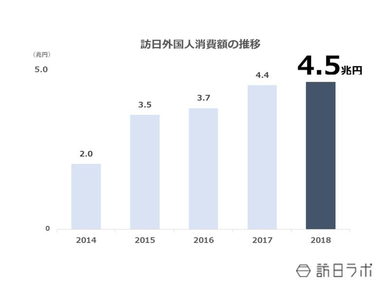 ▲[2018年までの訪日外国人消費額の推移]:観光庁HPより訪日ラボ作成