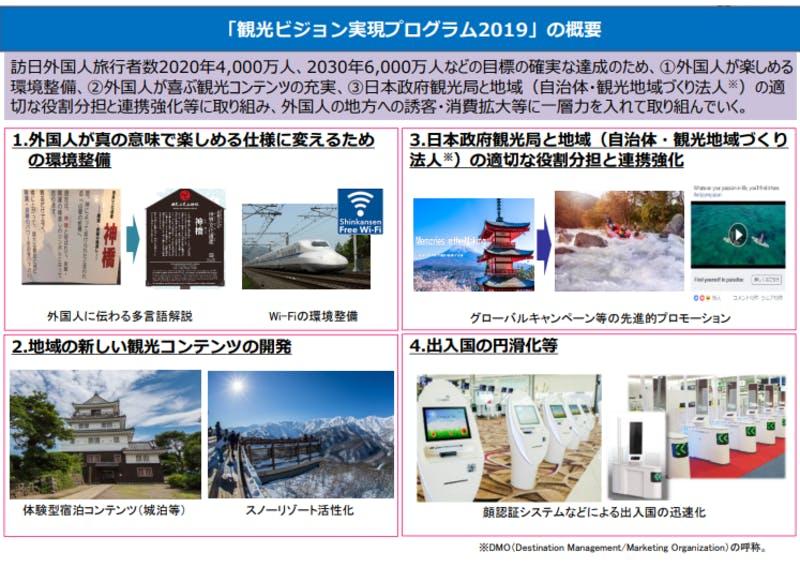 ▲[「観光ビジョン実現プログラム2019」の概要]:観光庁HPより引用