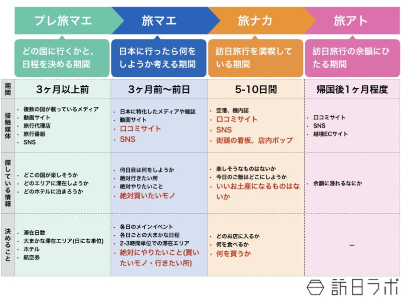 【図2】「プレ旅マエ・旅マエ・旅ナカ・旅アト」のなかで小売業にとって重要な要素(赤字)