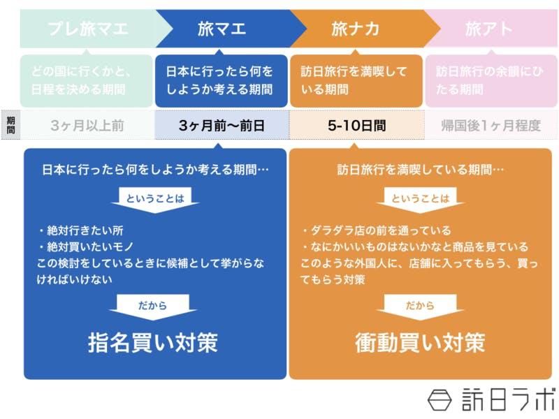 【図3】「旅マエ・旅ナカ」で何をすべきなのか