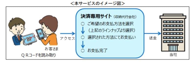 ▲[保険料スマホ決済サービスの開始について]:三井住友海上火災保険株式会社発表資料より