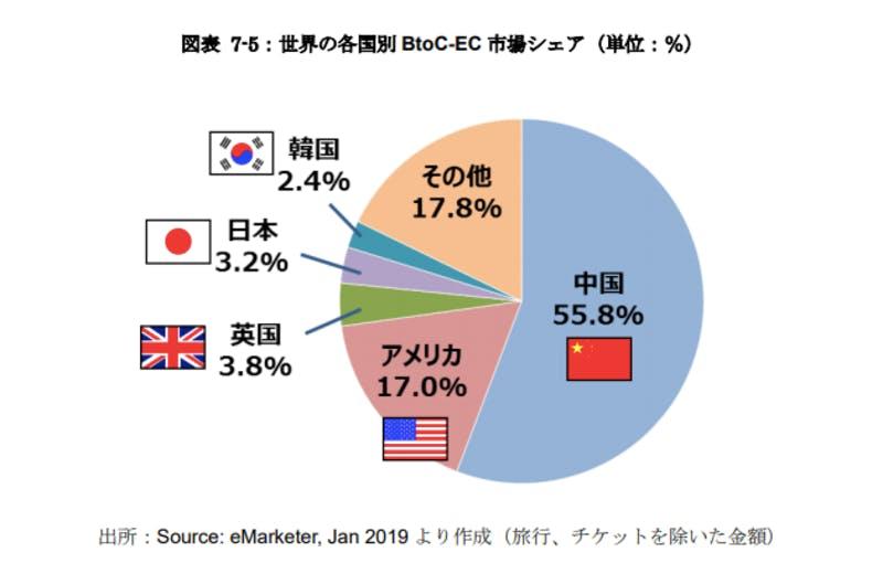 ▲[世界の各国別 BtoC-EC 市場シェア]:平成 30 年度 我が国におけるデータ駆動型社会に係る基盤整備報告書より引用