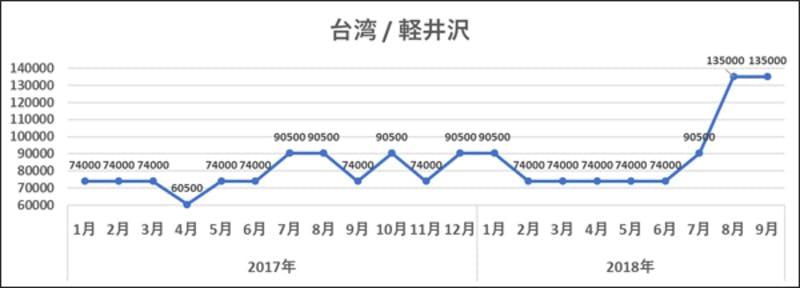 2018年9月の検索トレンド調査と2019年の予測