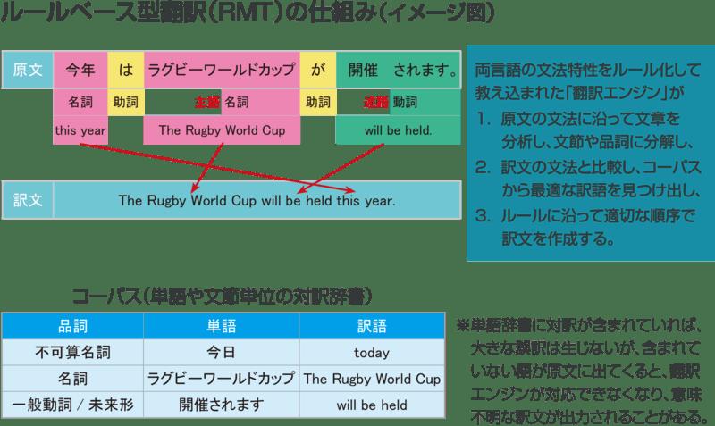 ▲ルールベース機械翻訳(RMT)の仕組み