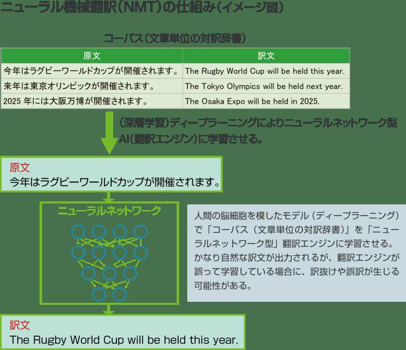 ▲ニューラル機械翻訳(NMT)の仕組み