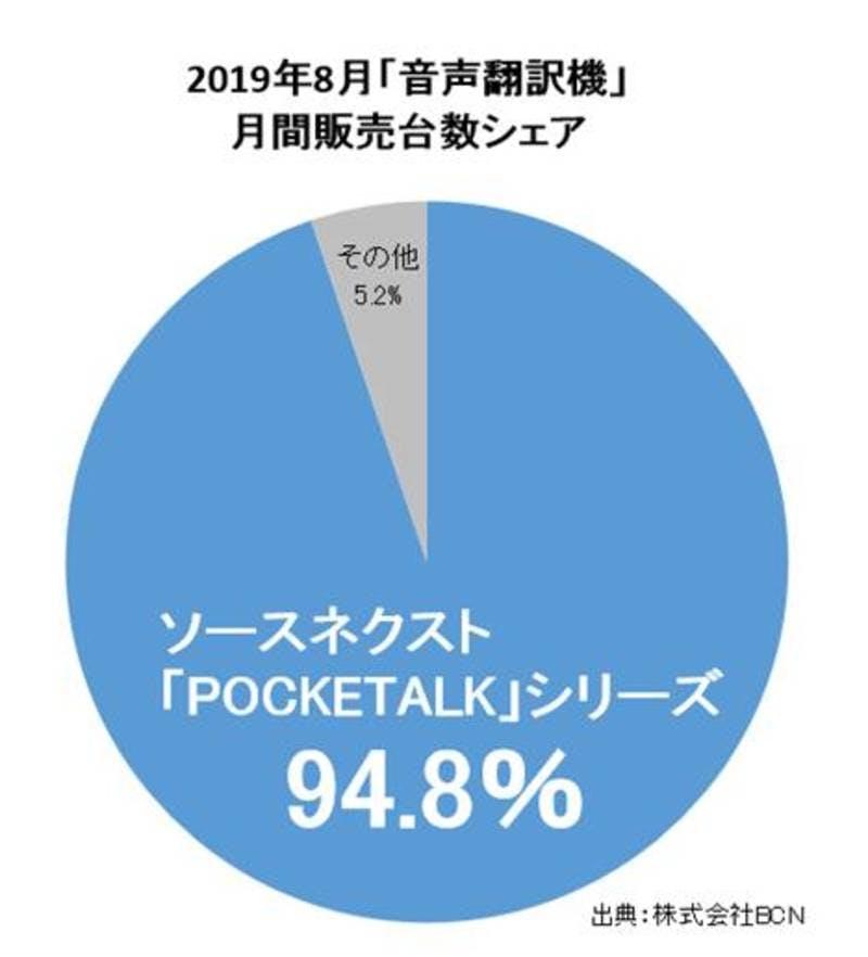 「POCKETALK(ポケトーク)」