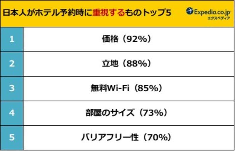 ホテルに関する国際比較調査:PR TIMESより引用