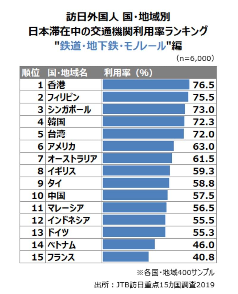 【旅ナカ】訪日外国人の日本滞在中の交通機関利用率ランキング