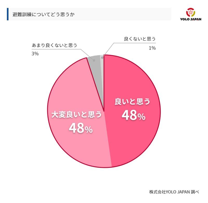 YOLO JAPAN「災害への備えについて」
