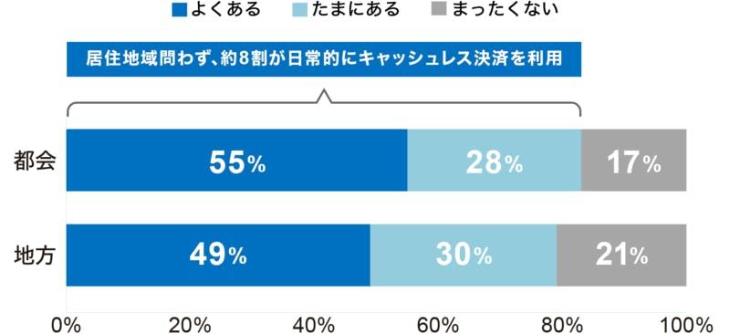 ジャパンネット銀行・キャッシュレス決済調査