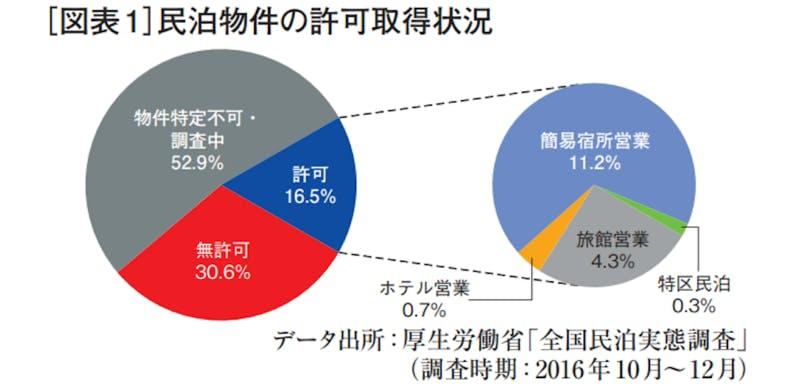 ▲みずほ銀行 2018年2月不動産マーケットレポートより