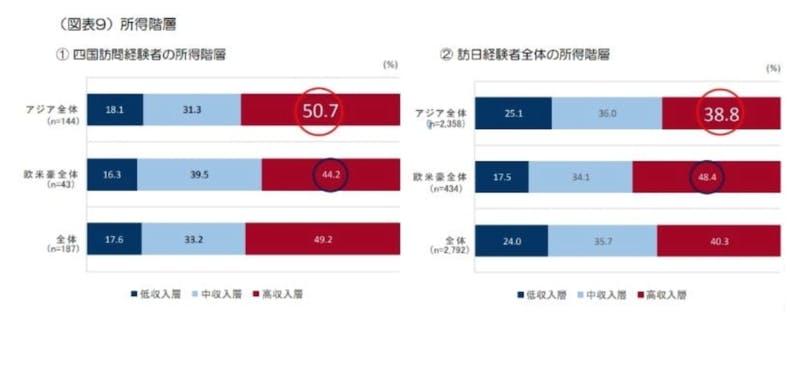 ▲四国地方の訪問経験者の所得階層:日本政策投資銀行「訪日外国人旅行者の四国に関する意向調査(2017年調査)~DBJ・JTBFアジア・欧米豪 訪日外国人旅行者の意向調査」より