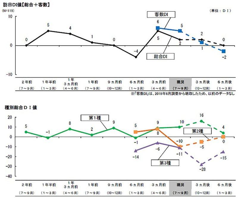 2019年9月期の旅行市場動向調査