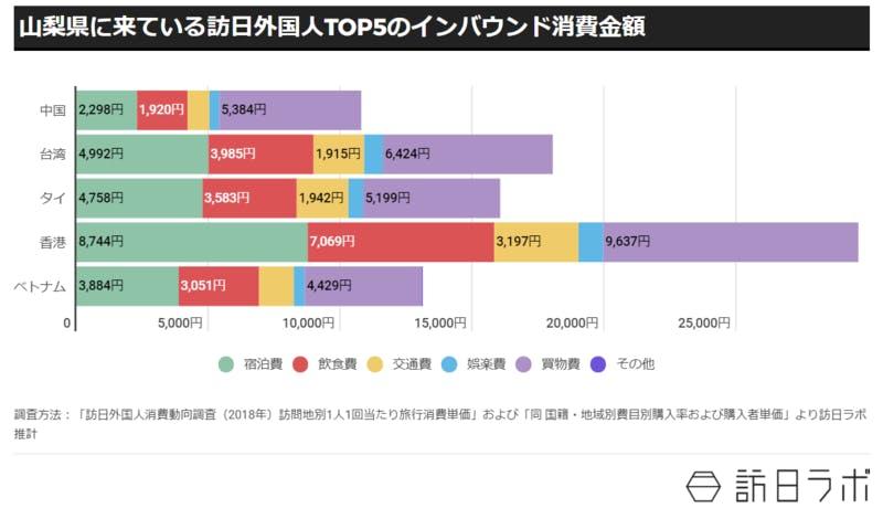 ▲山梨県に来ている訪日外国人TOP5のインバウンド消費金額:訪日ラボ作成